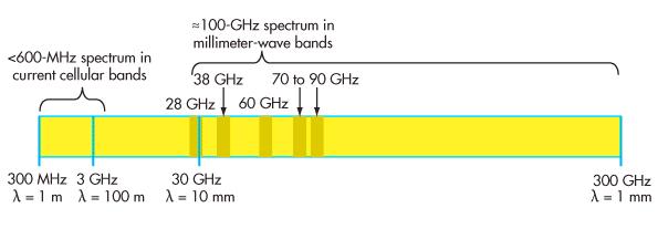 millimeter waves